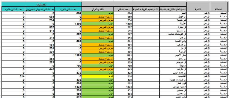 نموذج لإحدى صفحات نتائج الدراسة التي تم بموجبها فرز و تحديد التوزع الديموغرافي في محافظة الحسكة